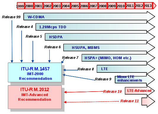 3GPP LTE Standardization Timeline