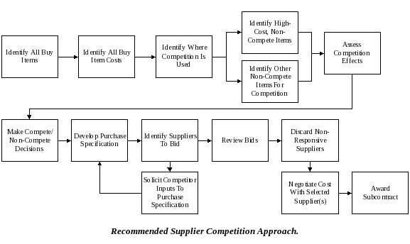 supplier-competition.png