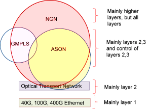 Approximate relationship of new optical networking technologies