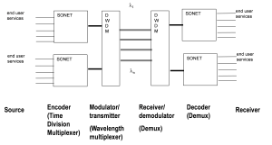 Basic SONET-DWDM Implementation Scheme in Modern Networks
