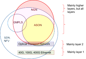 Eogogics SDN-NFV Figure 1 - Approximate Relationship of New Networking Technologies