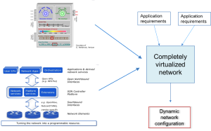 Eogogics SDN-NFV Figure 10. Hypothetical Completely Virtualized SDN Environment