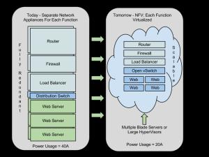 Eogogics SDN-NFV Figure 12. Virtualization in NFV