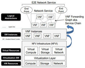 Eogogics SDN-NFV Figure 13. Chaining in NFV