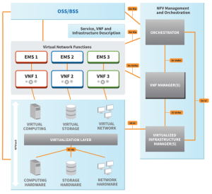 Eogogics SDN-NFV Figure 14. NFV Reference Architecture from ETSI