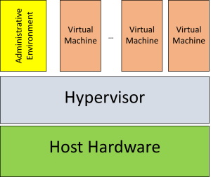 Eogogics SDN-NFV Figure 2. Virtualized Computers Using Hypervisor