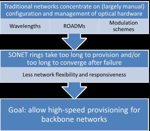 Eogogics SDN-NFV Figure 3. Wide Area Network Problem