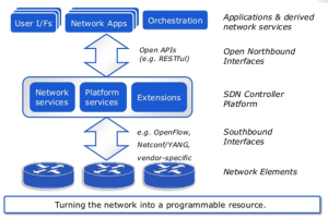 Eogogics SDN-NFV Figure 6. SDN Network Configuration
