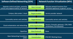 Eogogics SDn-NFV Figure 17. Current Relationship of SDN and NFV