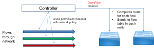 Eogogics SDn-NFV Figure 7. Operation of SDN