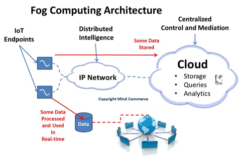 cloud computing the future of storing managing and processing data